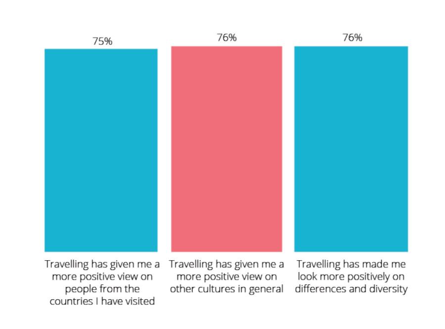 Cómo influyen los viajes a nivel personal