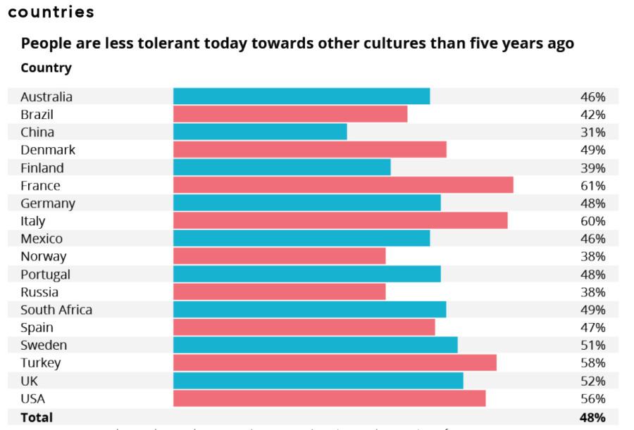 ahora la gente es más intolerante